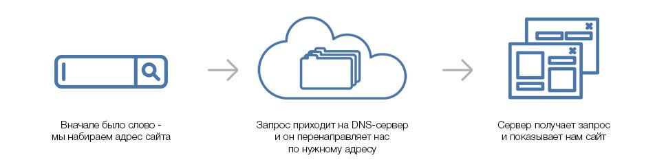 Упрощенная схема работы dns-сервера